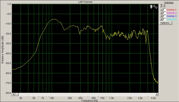 The WA4IRE Voodoo Audio Graph!
